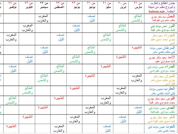 أهم صفات الأبراج وعيوبهم نواعم
