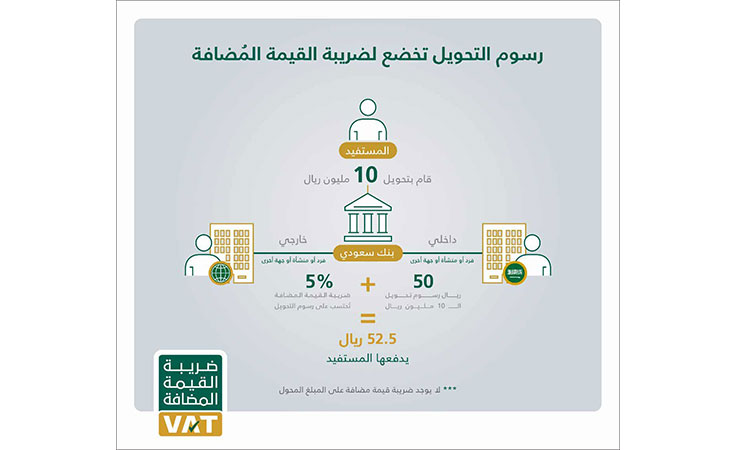 فرض ضريبة القيمة المضافة على رسوم التحويلات البنكية بالسعودية