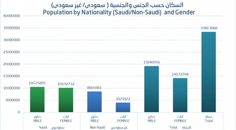صور كم عدد سكان المملكه , تعرف على عدد سكان السعودية الاصليين